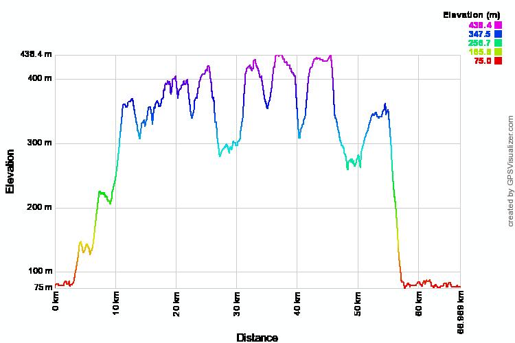 perfil ruta larga